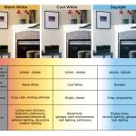 ค่าเคลวินของแสงไฟLEDหรือColortemperature คืออะไร ?