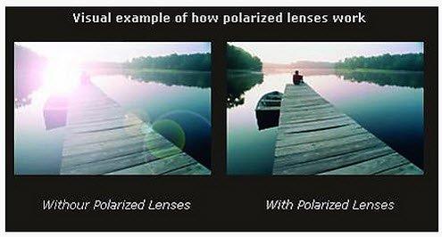 แว่นตากันแดดที่ดีสามารถกำจัดแสงสะท้อนนี้ได้อย่างสมบูรณ์โดยใช้โพลาไรซ์