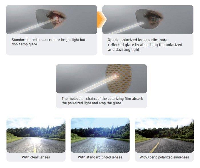 แว่นตากันแดดที่ดีสามารถป้องกันแสงเข้าตาได้มากถึง 97 เปอร์เซ็นต์ เพื่อหลีกเลี่ยงความเสียหาย